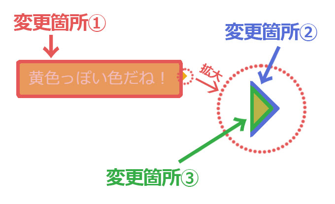 変更箇所のイメージ図