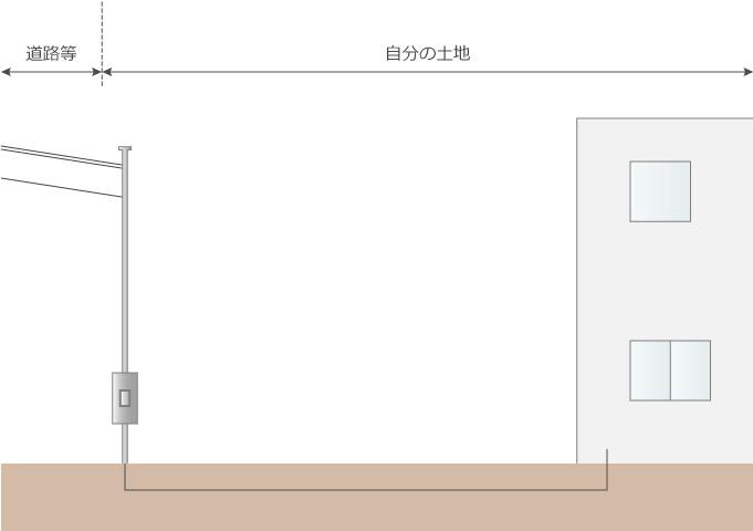 スッキリポールの場合の電線引き込み図
