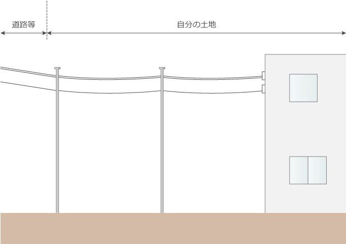 通常の1号柱ポールの場合の電線引き込み図