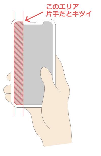 iPhoneXRの片手操作だとキツイエリアのイメージ図