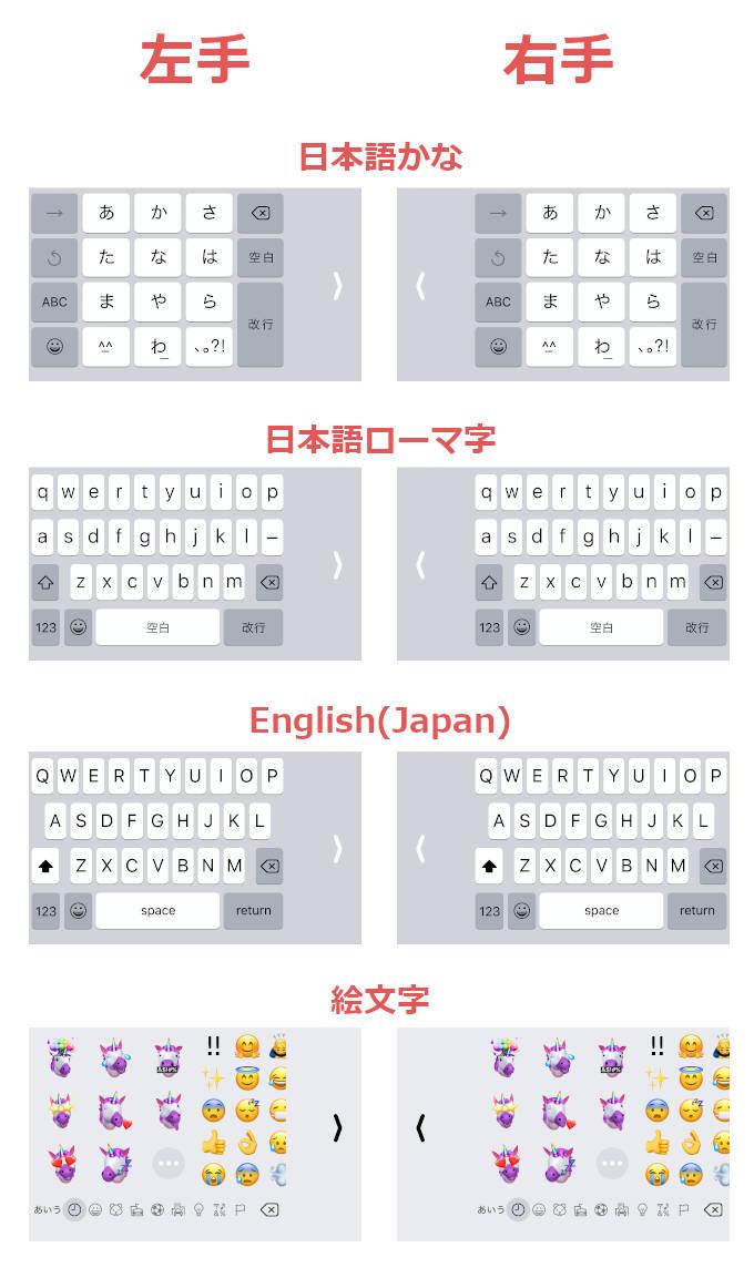「日本語かな」「日本語ローマ字」「English(Japan)」「絵文字」のキーボードを、実際に左手用・右手用に寄せた参考画像